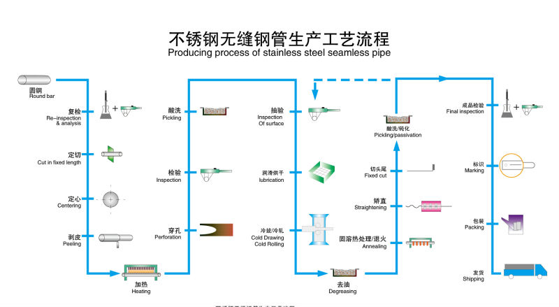 Production Process of Stainless Steel Seamless Pipe