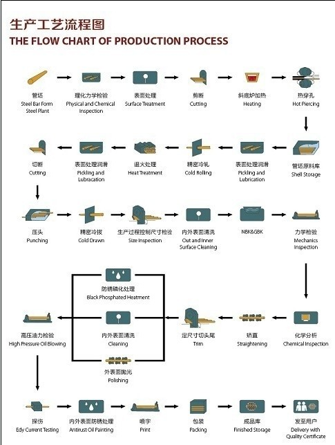 The Flow Chart of Production Process