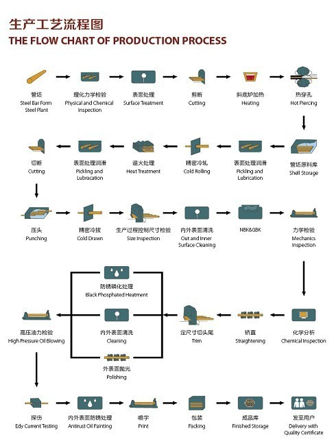 The Flow Chart of Stainless Steel Pipe Production Process