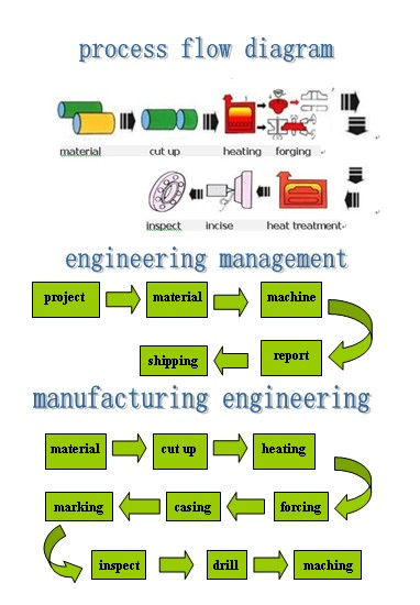 Stainless-Steel-Weld-Neck-Flange-Process-Flow-Diagram