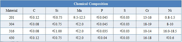 201-430-chemical-composition