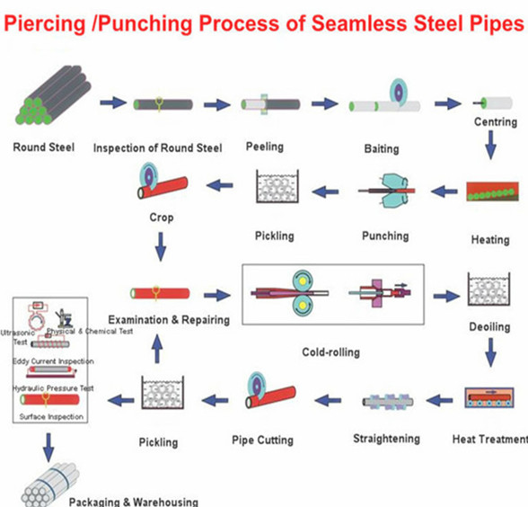 Piercing-Punching-Process-of-Seamless-Steel-Pipes