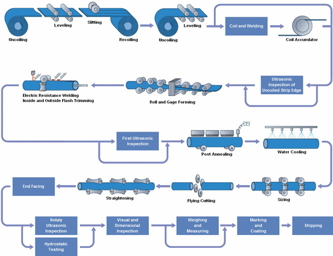 Welded wipe manufacturing process