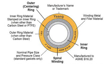 what is a spiral wound gasket - Yaang