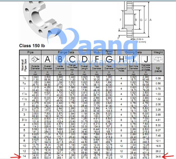 ANSI B16.5 A182 F316L SO Flange Flat Face