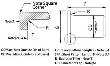 Dimensions of ASME B16.9 Lap Joint Stub End